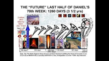 7000 Year Biblical Timeline Overview