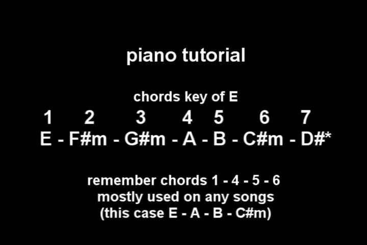 Piano Tutorial Key Of E Chords Ministry Videos